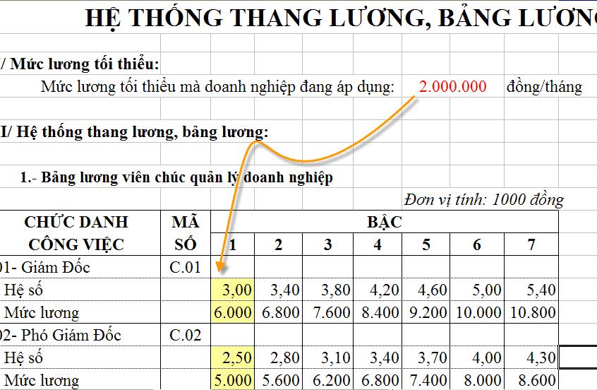 Hướng dẫn xây dựng hệ thống thang bảng lương năm 2015